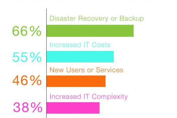 6 dôvodov na cloudovú kanceláriu - TULIP blog